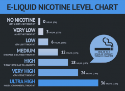 How Do You Choose the Correct E-liquid Strength?