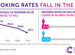 English Smoking Rates Drop