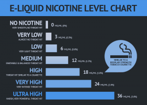 nicotine level guide for e liquids