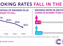 English Smoking Rates Drop